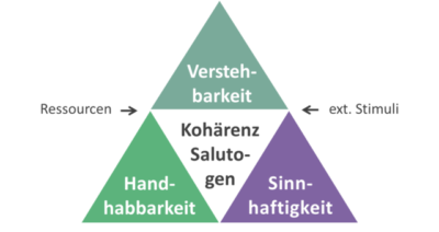 Grafik des Kohärenzsinns